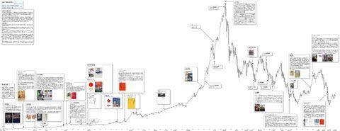 日経平均株価 超長期月足チャート 全体像
