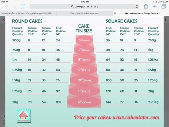 Wedding Cake Sizing Chart: 36 Best Wilton Baking Chart Images On Pinterest