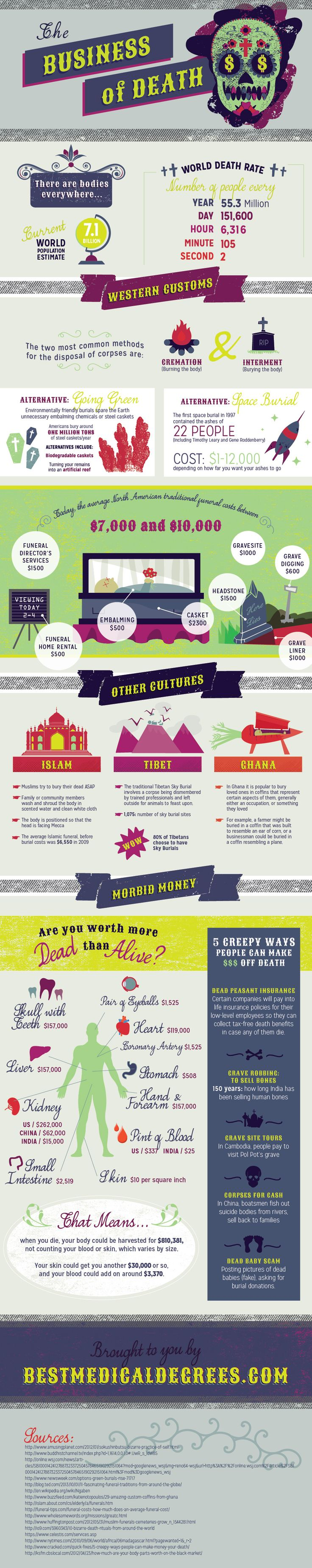 Infographic: The Business of Death