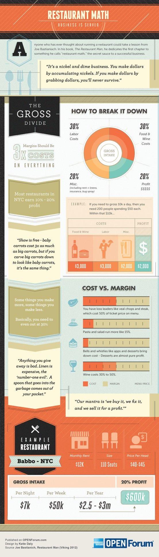 Restaurant math business is served #infografia #infographic