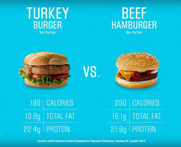 Comparify Turkey Vs Beef Turkify Sponsored By Cargill Bbq Essentials Healthy Facts Food
