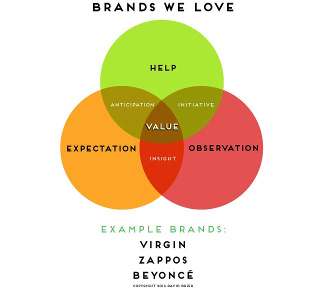 Cracking The Code On Brands We Love (Infographic) | Fast Company | Business + Innovation