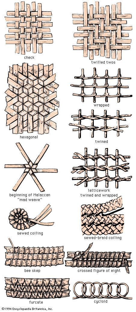 Entrelacs, tressage, entrêméler. Types of weaving leather strips