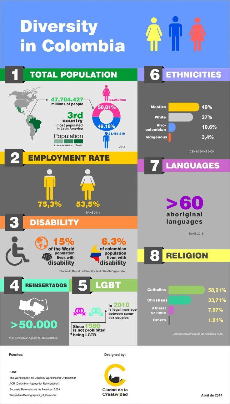 infographics colombia turismo - Cerca con Google