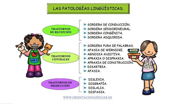 Trastornos+del+lenguaje+o+logopatías.+Dislexia,+dislalia,+afasia,+agnosia,+disgrafía,+disfasia+-Orientacion+Andujar