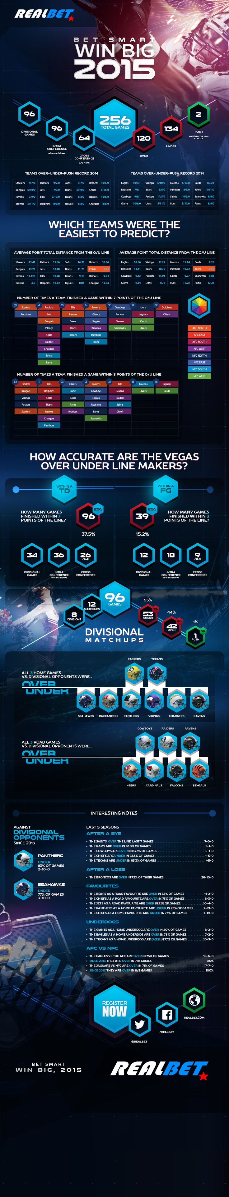 Overs & Unders  / u/o for 2015 - Sports Betting Infographic | www.realbet.eu #sports #betting