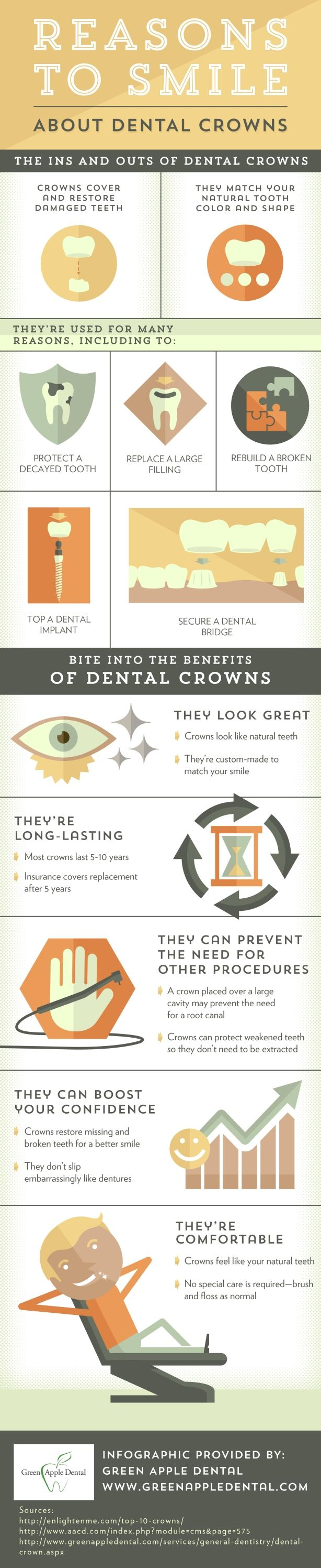 Most Dental Crowns Last Between 5 And 10 Years! Insurance Typically Covers  Replacement After 5
