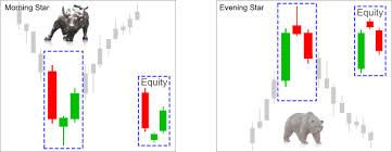 Image result for morning star candlestick reversal pattern