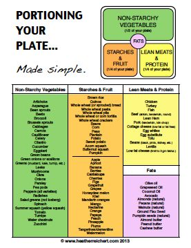 Ever get sick of measuring portions?  This simple portion plate tool will be an … Heather Reichert