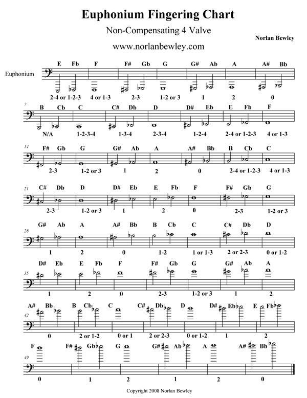 77 Best Music Fingering Charts Images On Pinterest | Music