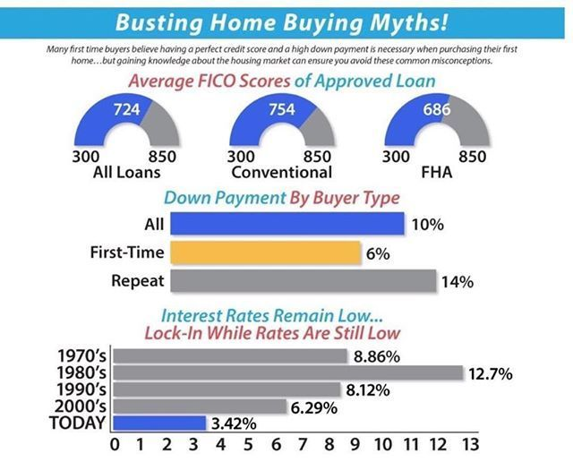 Investment property mortgage rates today