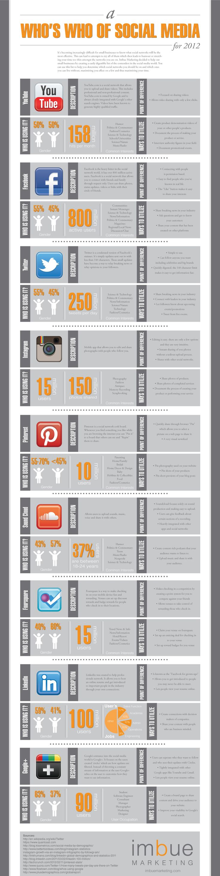 A Who's who of Social Media: Social Network, Media Infographics, Social Media, Media 2012, Media Marketing, Dr. Who, Medium, Rede Social, Infographics Socialmedia