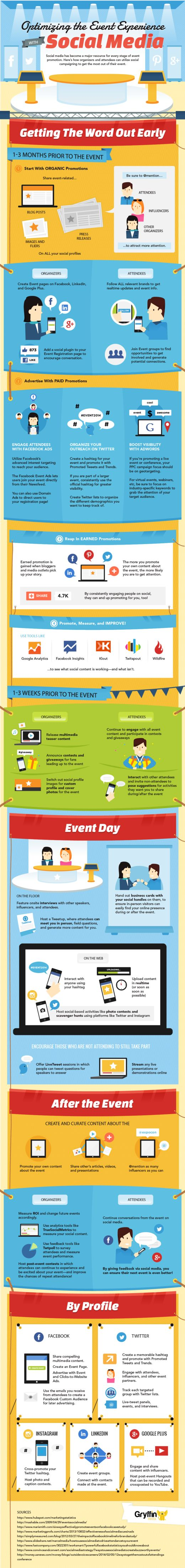 Great infographic with tips on optimizing events with social media. It includes handy timelines to help you plan.