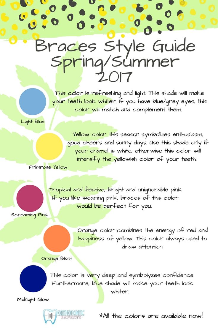 Pin by Orthodontic Experts on Braces Style Guide Spring