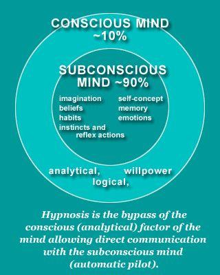 Subconscious Mind [Infographic 2] #psychology