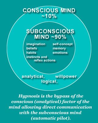 Subconscious Mind Infographic. A bit like an iceberg most of the subconscious is hidden below the surface.