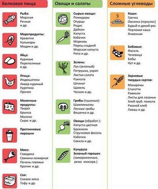 жиросжигающие продукты для похудения таблица