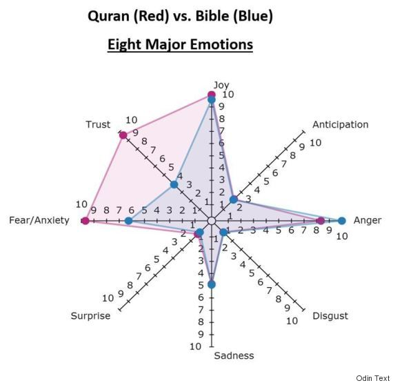 Bible And Quran Text Analysis Reveals Violence More Common In Old And New Testament
