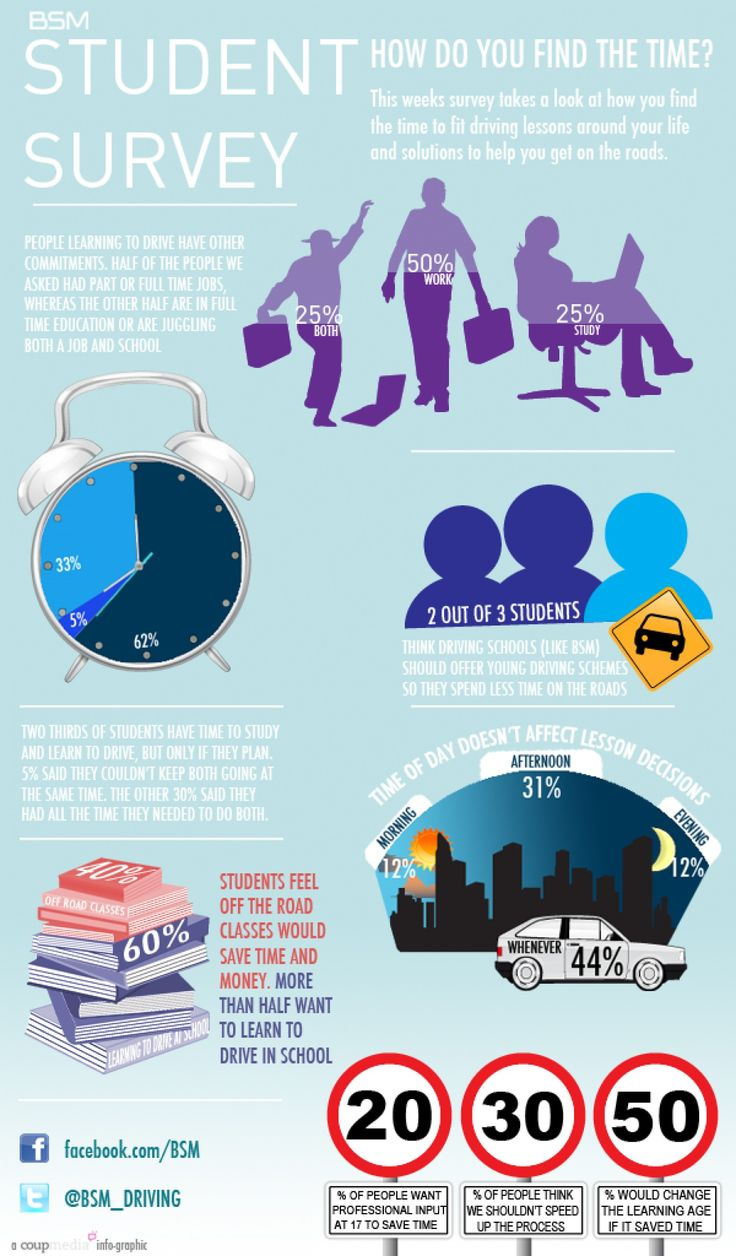 How would you find the time? Infographic