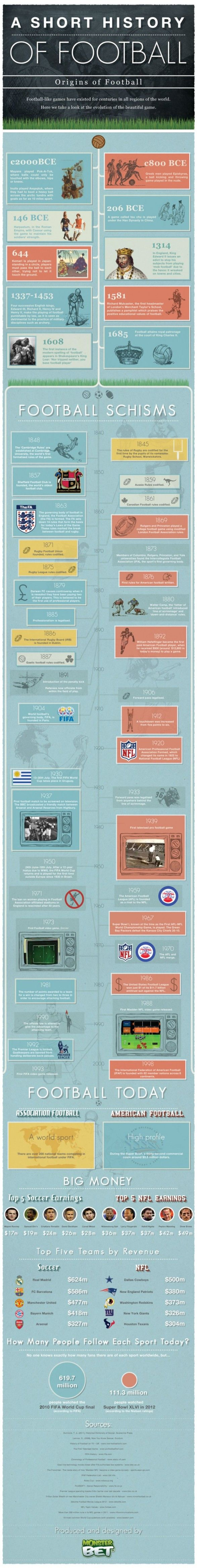 InfoFriday: A Brief History of Football...might use this for football fans in the classroom!