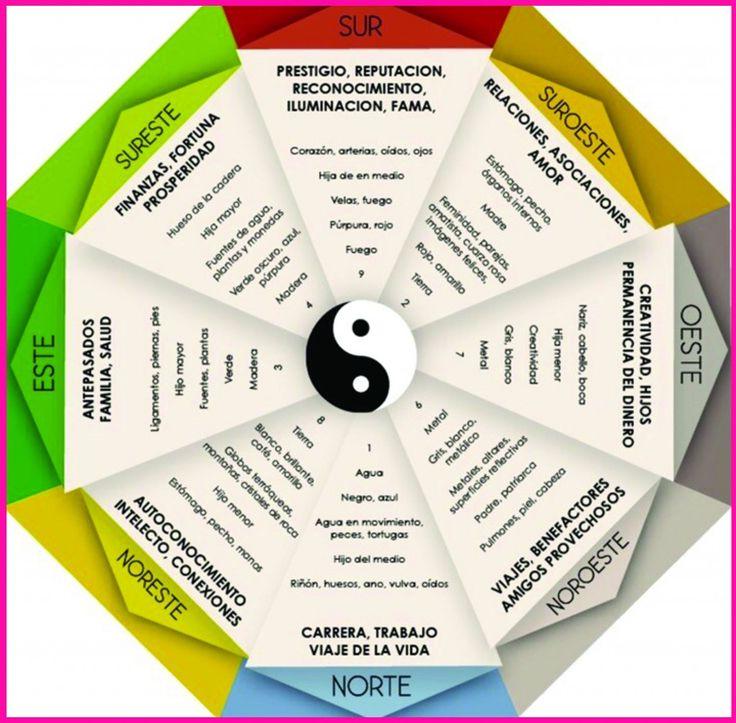 123 best Feng Shui images on Pinterest Reiki, Spirituality and - feng shui garten bagua