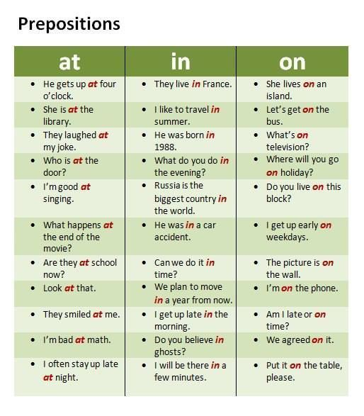 Forum | Learn English | Prepositions: At In On | Fluent Land