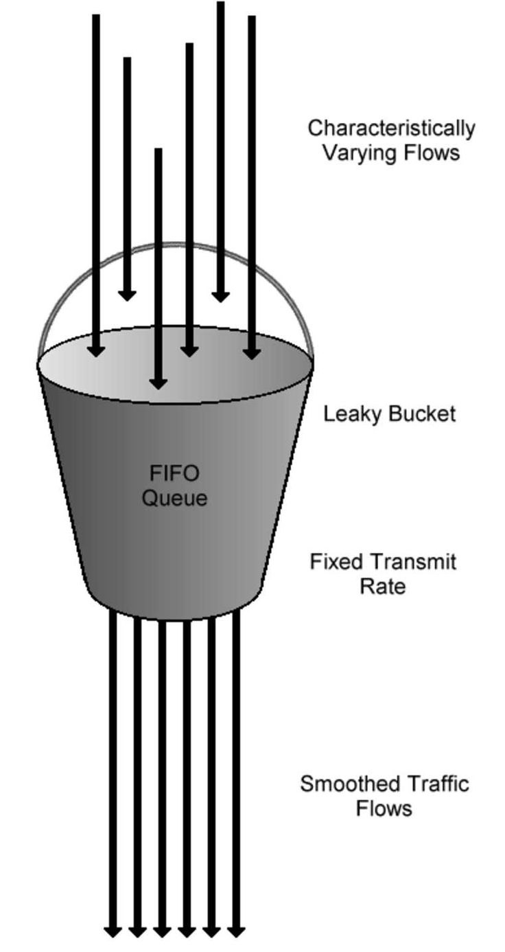 leaky bucket algo - | A version of the leaky bucket, the Generic Cell Rate Algorithm, is recommended for Asynchronous Transfer Mode (ATM) networks in Usage/Network Parameter Control at User–Network Interfaces or Inter-Network Interfaces or Network-Network Interfaces to protect a network from excessive traffic levels on connections routed through it. The Generic Cell Rate Algorithm, or an equivalent, may also be used to shape transmissions by a Network Interface Card onto an ATM network