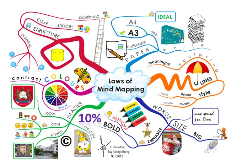 Guide to Effective Mind Mapping