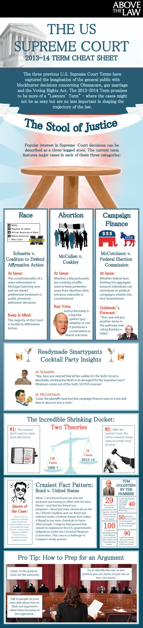 The US Supreme Court 2013-2014 Term Cheat Sheet: An Above the Law Infographic