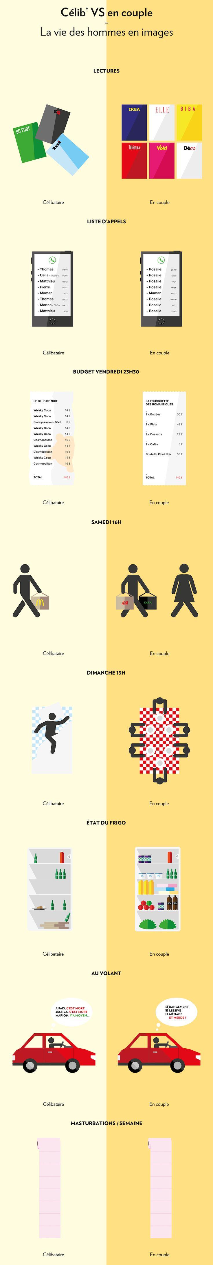 Infographie : les différences entre le couple et le célibat vues par les hommes et les femmes ! Excellent !