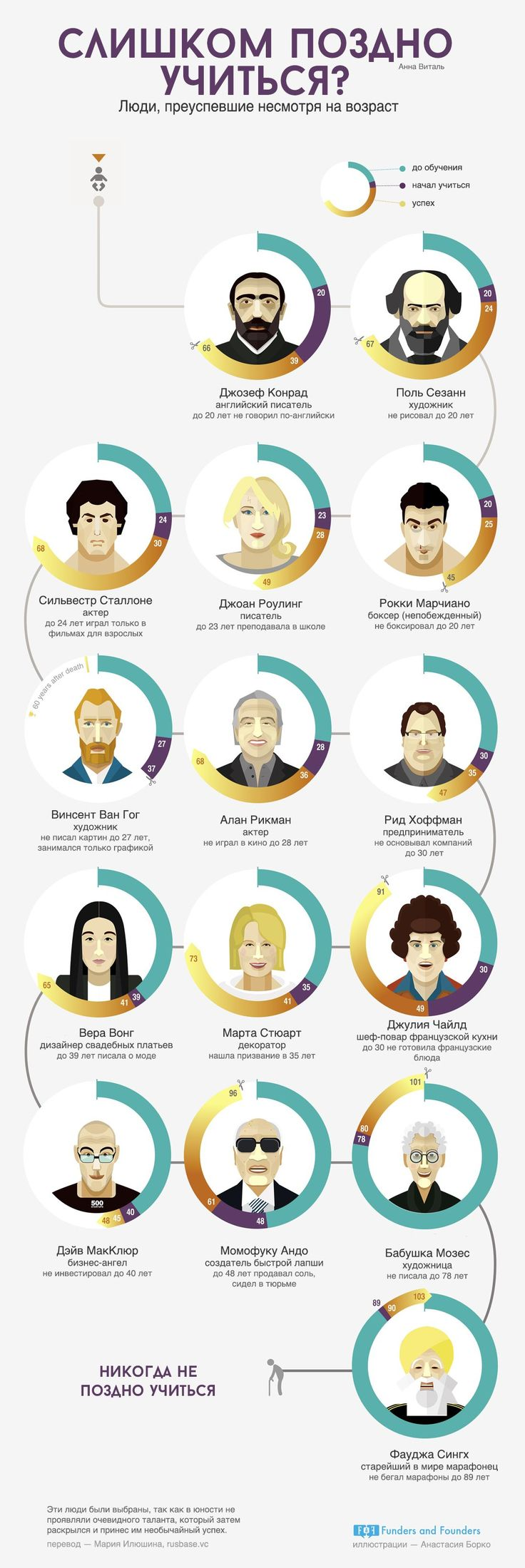 Люди преуспевшие несморя на возраст - инфографика