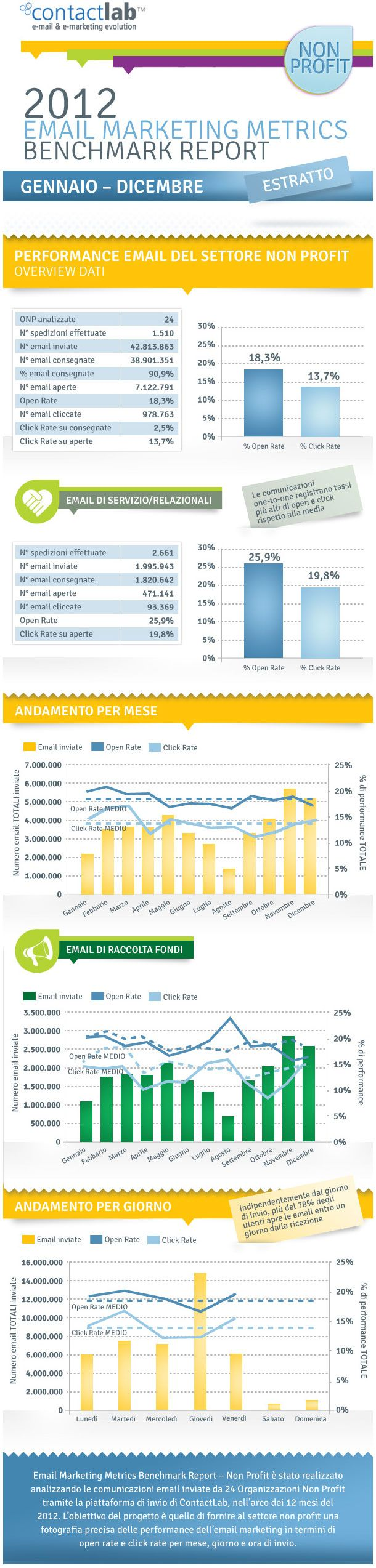 Performance-email-marketing-nel-non-profit---Benchmark-ContactLab