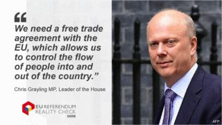 """The claim: There could be a free trade agreement between the UK and the European Union that allows the UK to limit freedom of movement. Reality Check verdict: The UK can aim for a deal that allows full preferential access to the single market without having to accept freedom of movement, but no country has managed such a deal so far and some European politicians have said they would oppose it. Chris Grayling, leader of the House of Commons, has told BBC Radio 4: """"We n"""