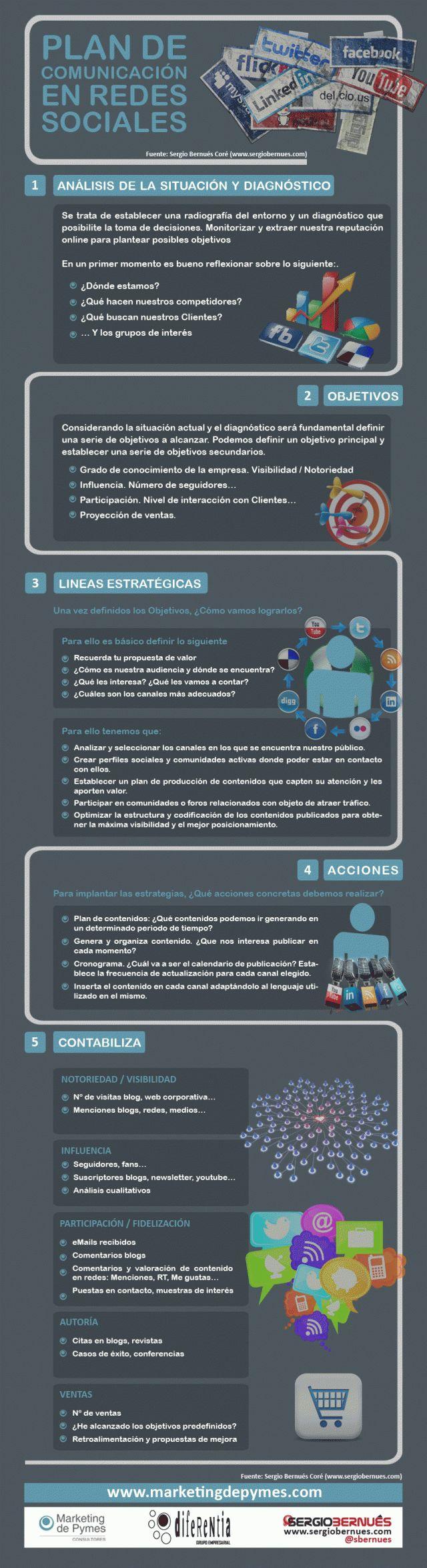 Algunas orientaciones para hacer un Plan de comunicación en Redes Sociales #infografia #socialmedia