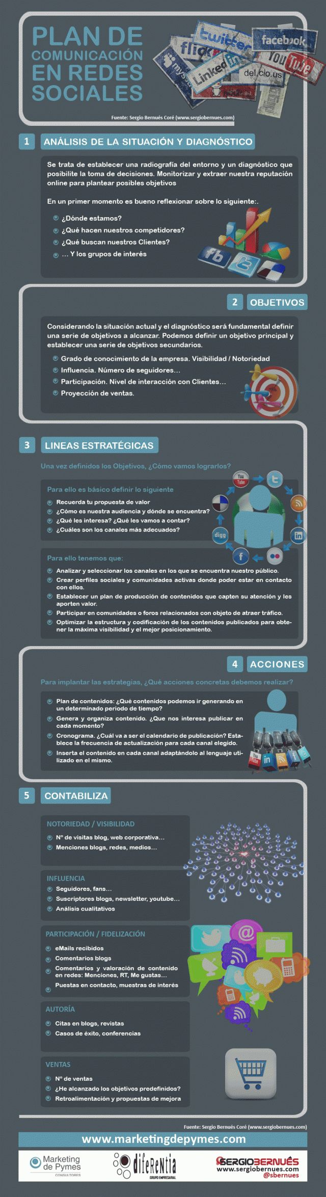 Plan de comunicación en redes sociales