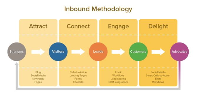 Inbound marketing methodology..