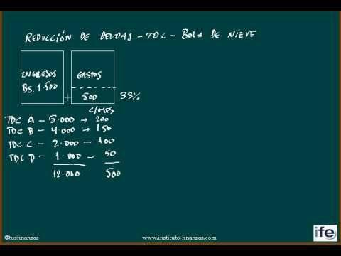 Este es un video explicativo sobre una técnica utilizada para la reducción de deudas cuando se poseen múltiples tarjetas de crédito, conocida como Bola de Nieve. Los números mostrados en el presente video, son imaginarios y son utilizados únicamente con fines didácticos. Esperamos que lo disfruten y pongan en práctica.  Instituto de Finanzas y E...