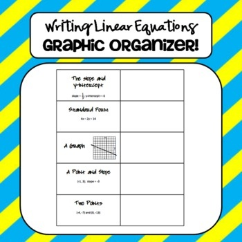 Free Writing Linear Equations - Graphic Organizer! Great for review before tackling slope-intercept form.