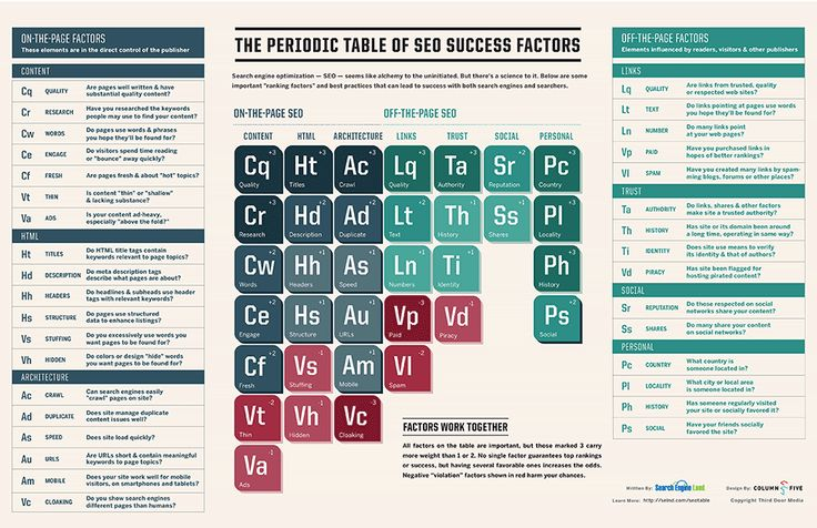 Search Engine Land has added mobile to their Periodic Table of SEO Success Factors and even created The Definitive Guide to Technical Mobile SEO.