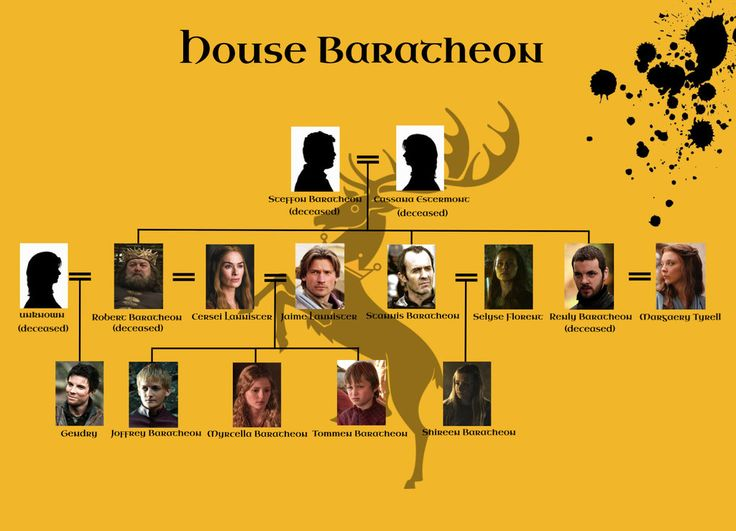 Got House Baratheon Family Tree By Setsunapluto Got