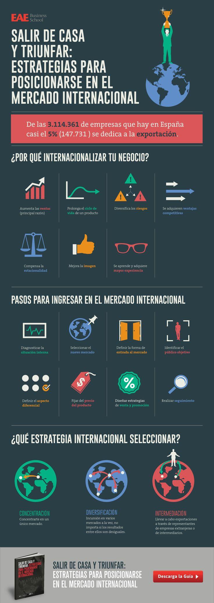 Estrategias para posicionarte en el Mercado Internacional #infografía