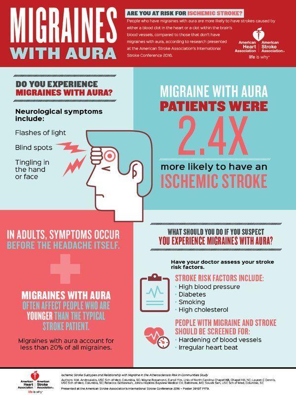 migraines abdominal adult symptoms