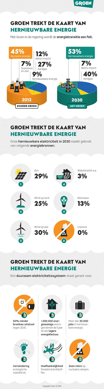 Groen trekt resoluut de kaart van hernieuwbare energie!  > Lees er alles over in het programma van Groen: http://www.groen.be/programma#box-block-1  (Je kunt er ook gemakkelijk doorklikken naar het volledige programma en het becijferde zuurstofplan www.groen.be/O2plan )