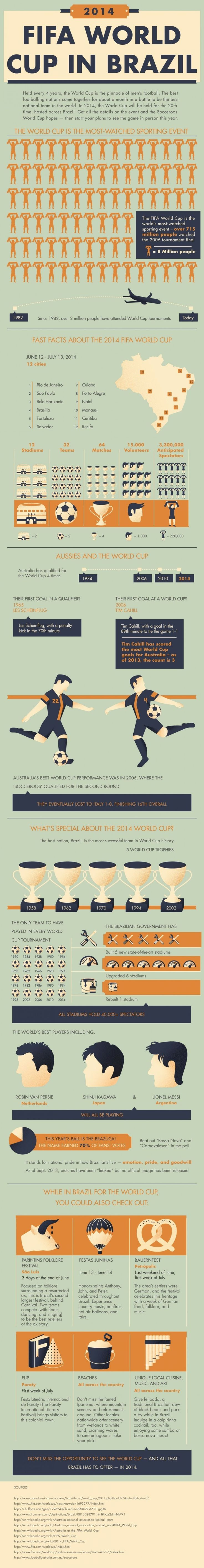 Everything you need to know about the 2014 World Cup in Brazil Infographic
