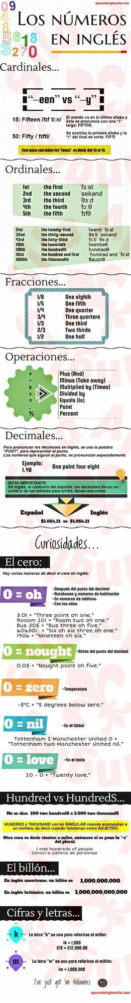 Infografía genial sobre los números en inglés (+ curiosidades)