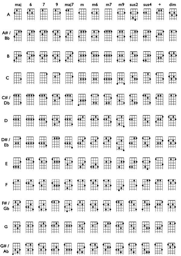 Chord sheet for Venezuelan cuatro - same tuning as ukulele except that the top string is an octave lower.