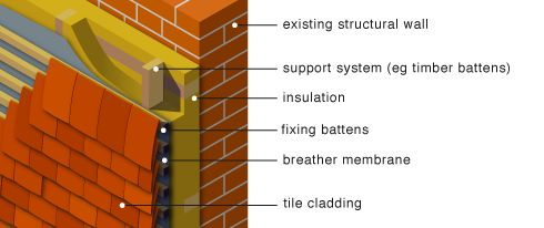 Solid wall retrofit insulation timber and tile or slate - Retrofit exterior wall insulation ...