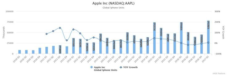 Why Apple Inc (NASDAQ:AAPL) Stock Looks Strong For the Foreseeable Future