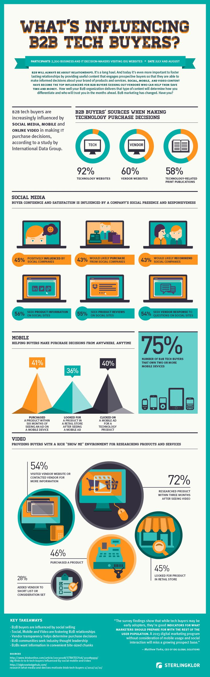 How Social, Mobile, and Video Content Is Influencing B2B Buyers. #infographic