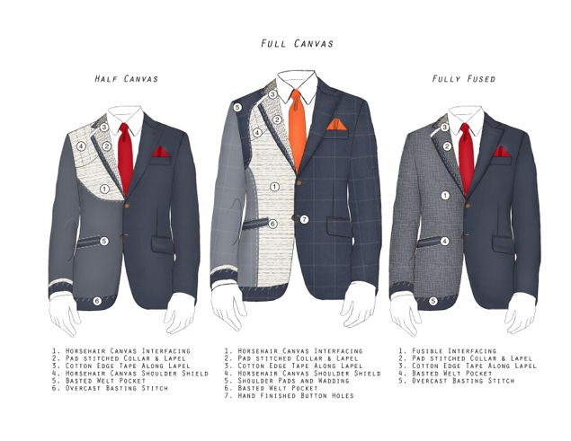 Full-and-half-canvassed-and-fused-Main http://blog.gotstyle.ca/style-tips/know-your-suits-full-canvas-vs-half-canvas-vs-fused